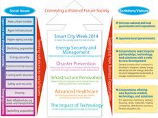Social-Innovation 2014